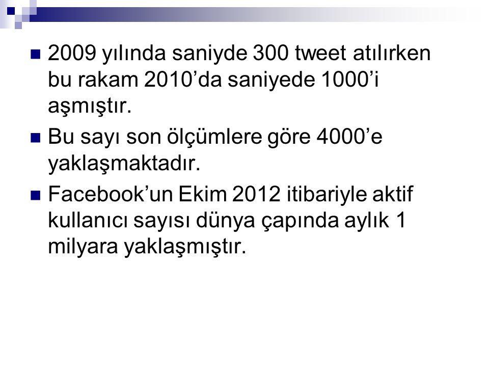 2009 yılında saniyde 300 tweet atılırken bu rakam 2010'da saniyede 1000'i aşmıştır.
