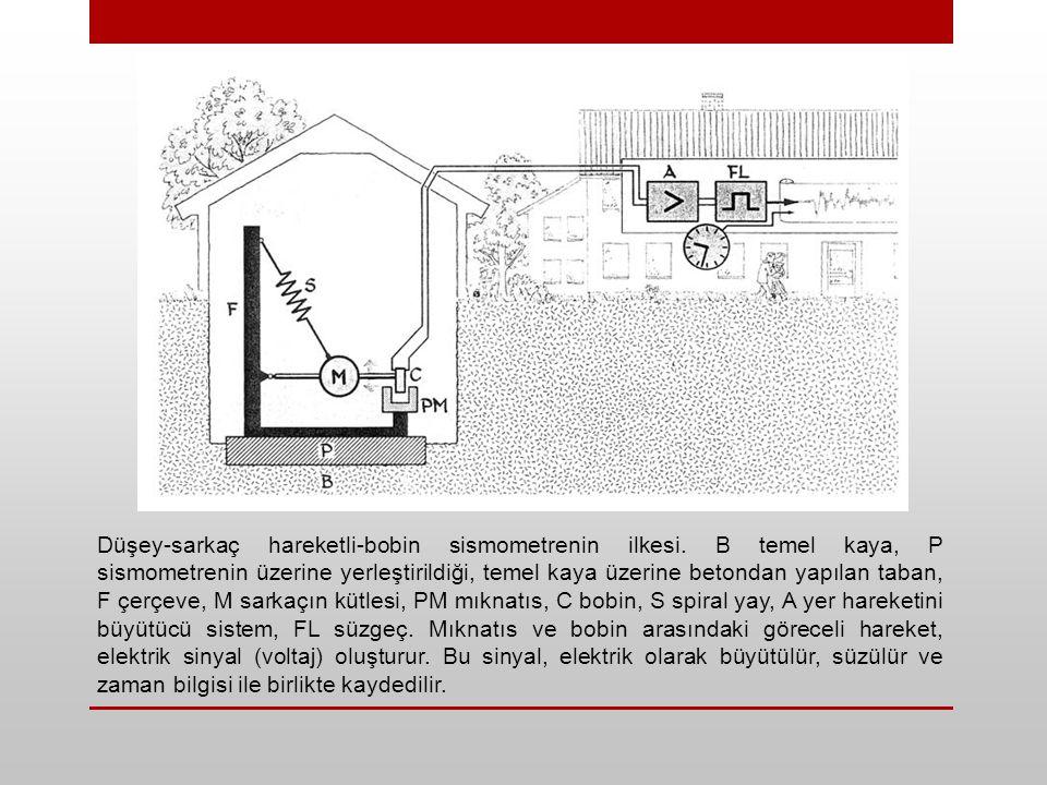 Düşey-sarkaç hareketli-bobin sismometrenin ilkesi