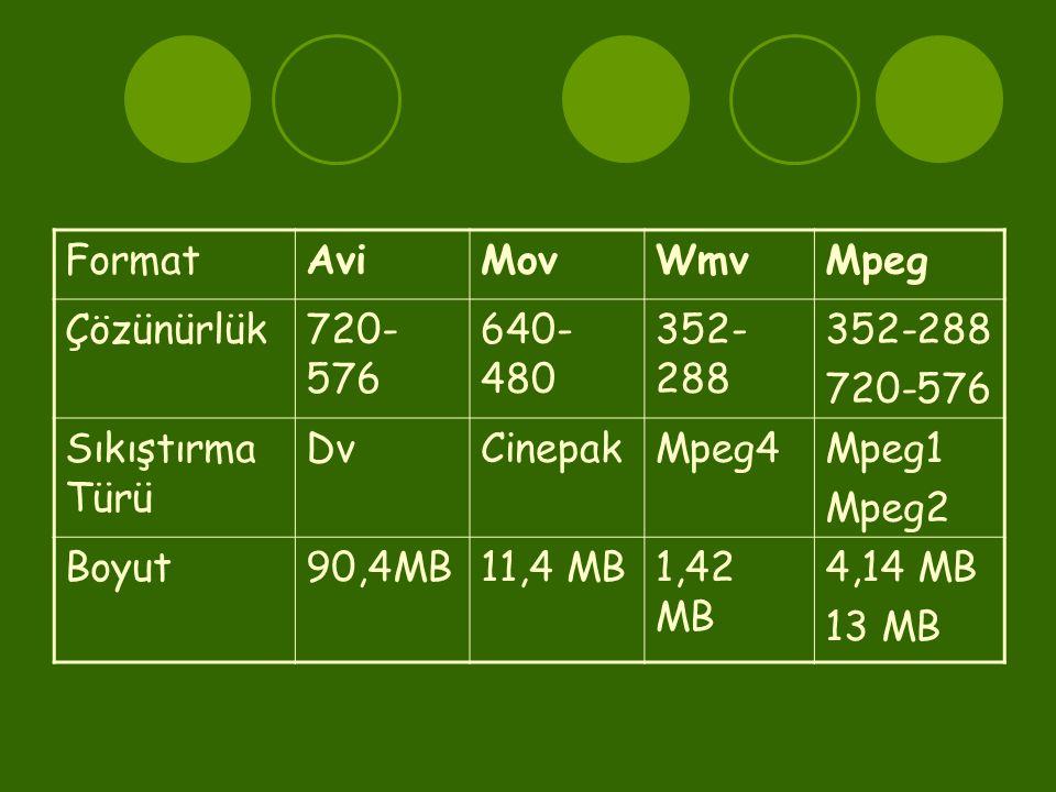 Format Avi. Mov. Wmv. Mpeg. Çözünürlük. 720-576. 640-480. 352-288. Sıkıştırma Türü. Dv. Cinepak.