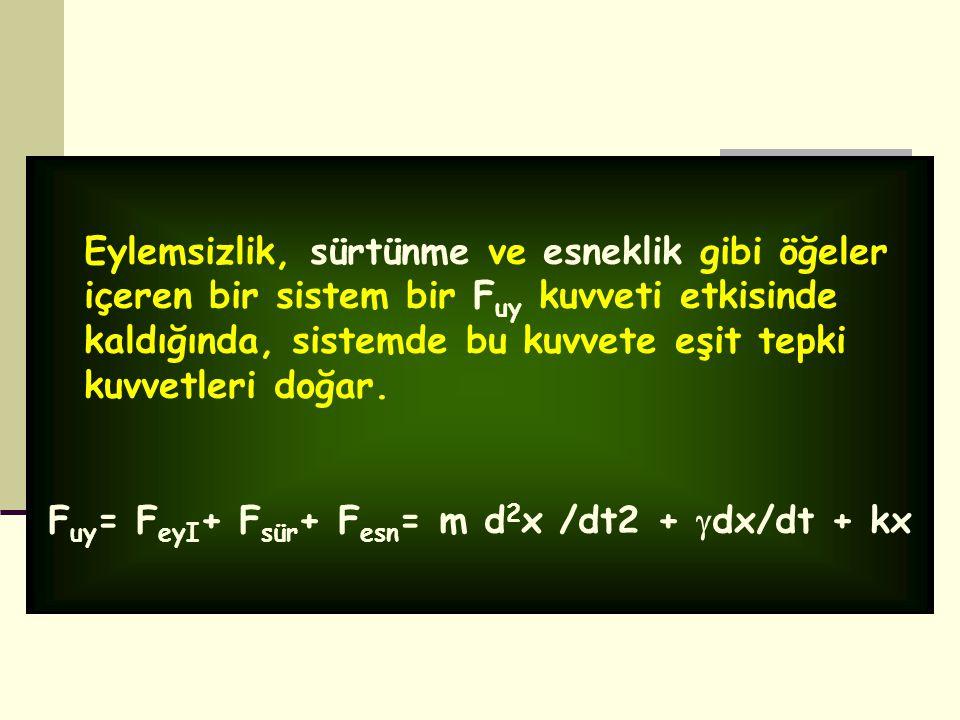 Fuy= FeyI+ Fsür+ Fesn= m d2x /dt2 + dx/dt + kx