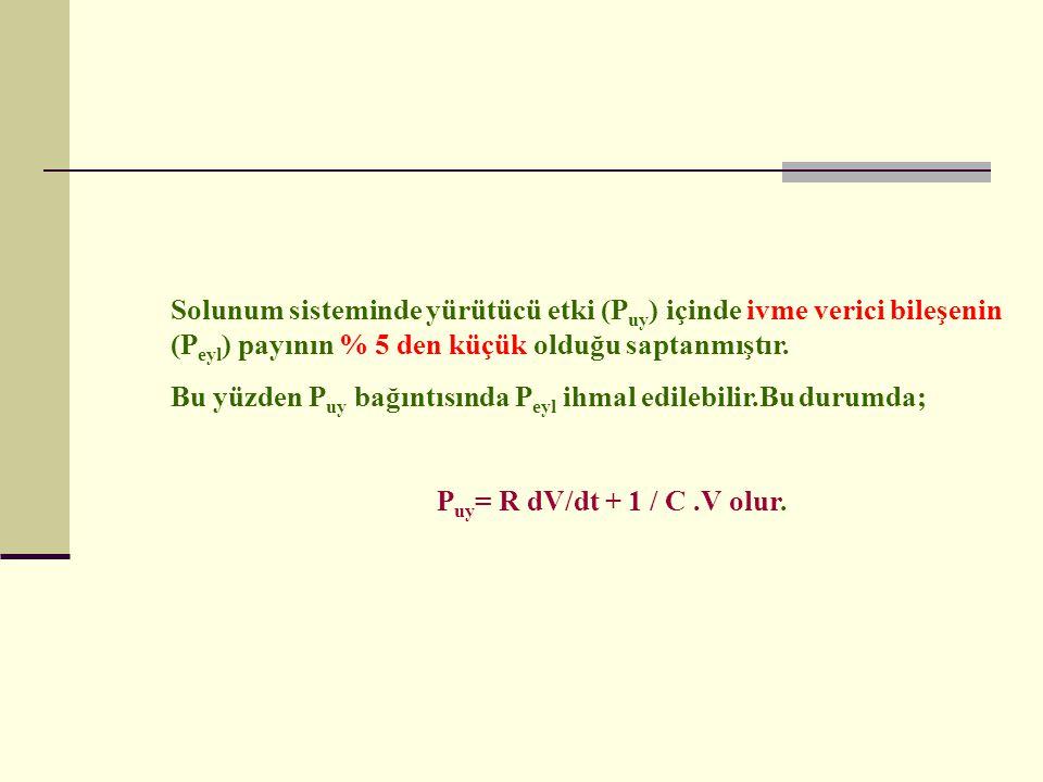 Solunum sisteminde yürütücü etki (Puy) içinde ivme verici bileşenin (Peyl) payının % 5 den küçük olduğu saptanmıştır.