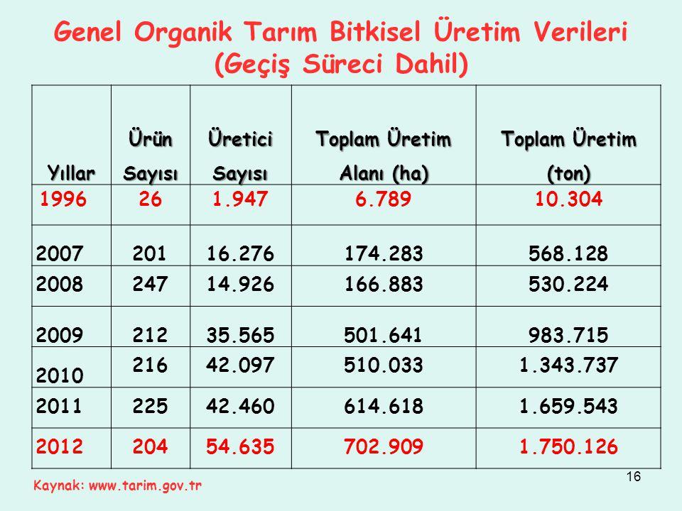 Genel Organik Tarım Bitkisel Üretim Verileri (Geçiş Süreci Dahil)