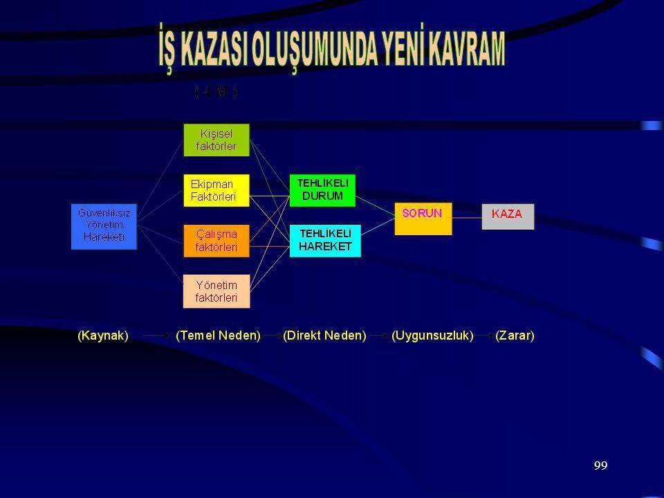 İŞ KAZASI OLUŞUMUNDA YENİ KAVRAM