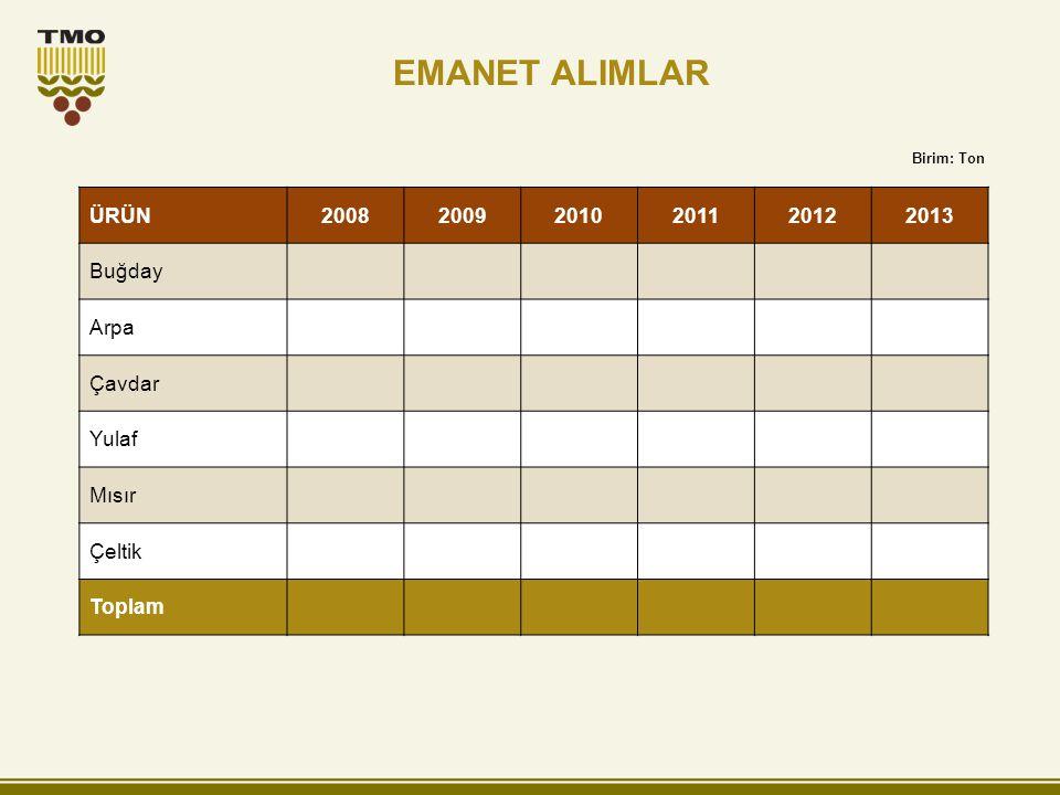 EMANET ALIMLAR ÜRÜN 2008 2009 2010 2011 2012 2013 Buğday Arpa Çavdar