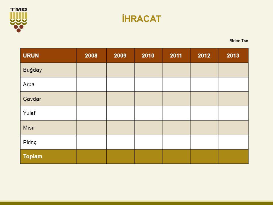 İHRACAT ÜRÜN 2008 2009 2010 2011 2012 2013 Buğday Arpa Çavdar Yulaf