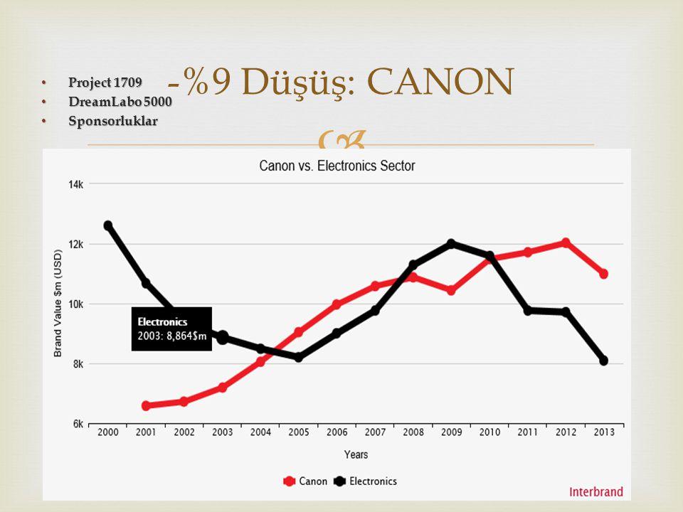 -%9 Düşüş: CANON Project 1709 DreamLabo 5000 Sponsorluklar
