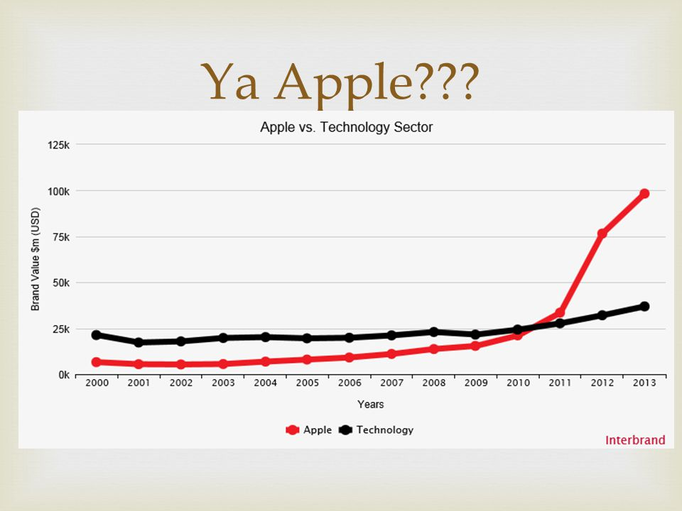Ya Apple