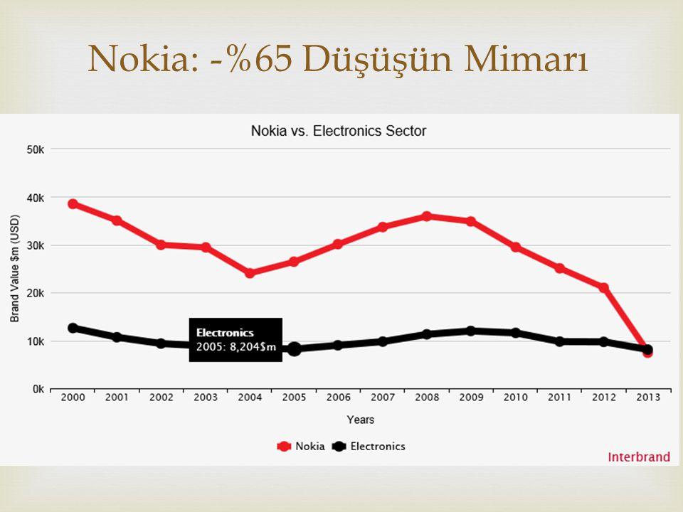 Nokia: -%65 Düşüşün Mimarı