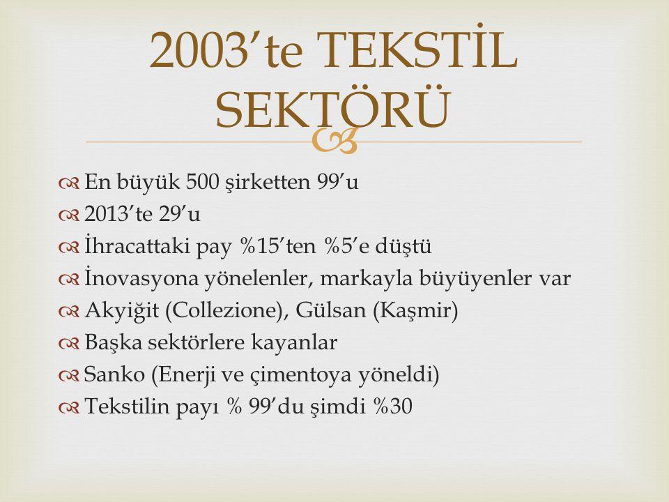 2003'te TEKSTİL SEKTÖRÜ En büyük 500 şirketten 99'u 2013'te 29'u
