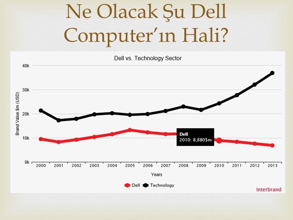 Ne Olacak Şu Dell Computer'ın Hali (-%10 düşüş)