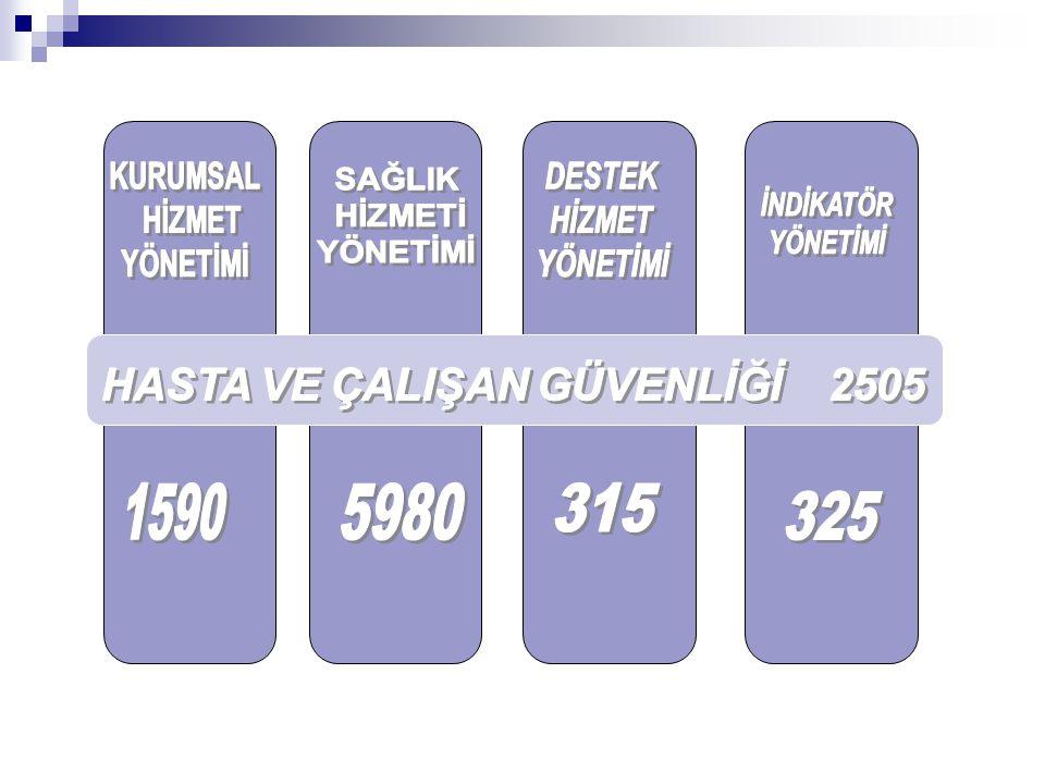 HASTA VE ÇALIŞAN GÜVENLİĞİ 2505