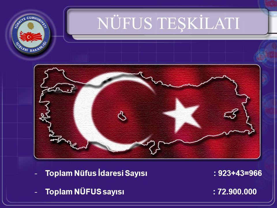 NÜFUS TEŞKİLATI Toplam Nüfus İdaresi Sayısı : 923+43=966