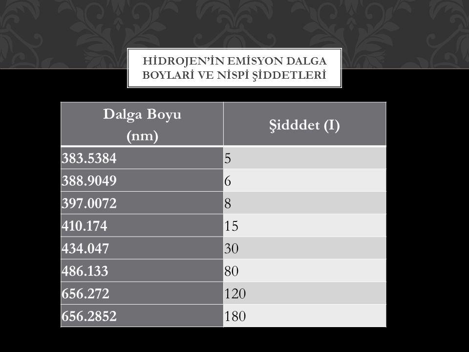 HİDROJEN'İN EMİSYON DALGA BOYLARİ VE NİSPİ ŞİDDETLERİ