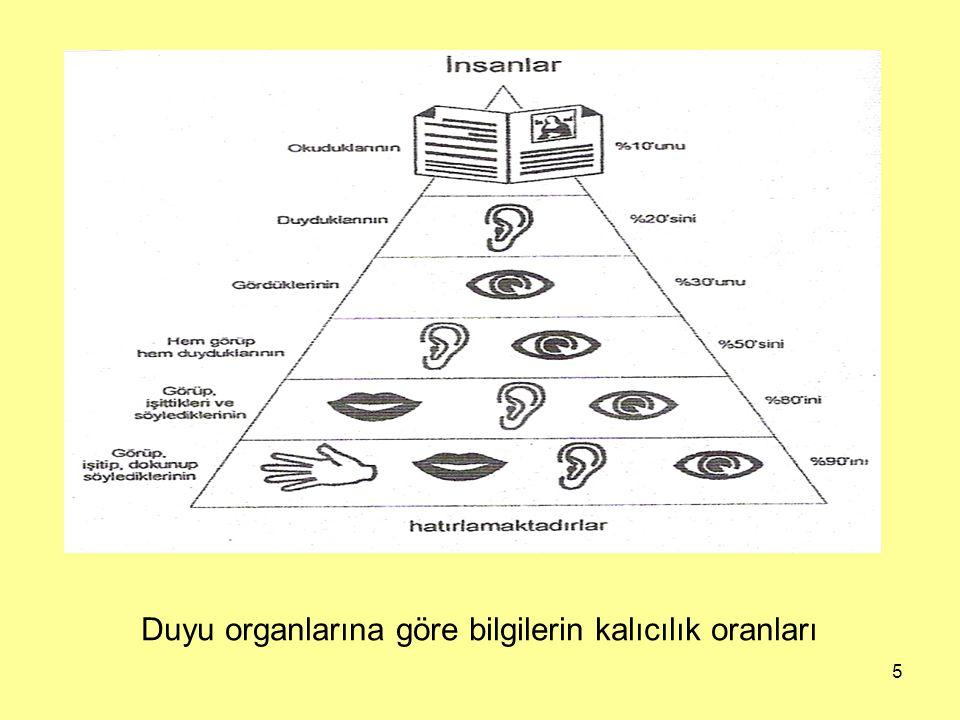 Duyu organlarına göre bilgilerin kalıcılık oranları