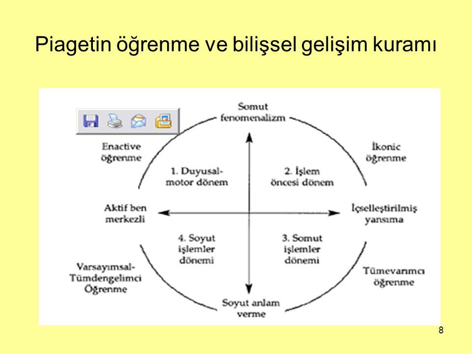 Piagetin öğrenme ve bilişsel gelişim kuramı