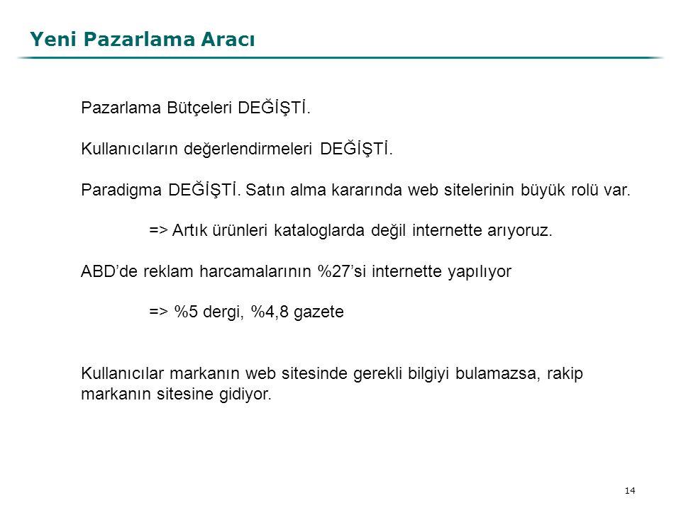 Yeni Pazarlama Aracı Pazarlama Bütçeleri DEĞİŞTİ.