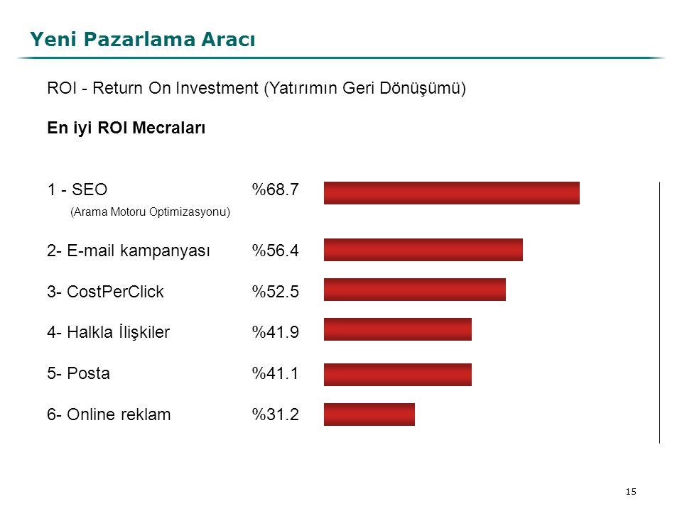 Yeni Pazarlama Aracı ROI - Return On Investment (Yatırımın Geri Dönüşümü)