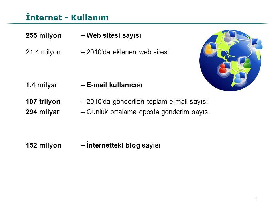 İnternet - Kullanım 255 milyon – Web sitesi sayısı