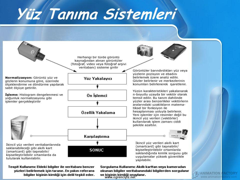 Yüz Tanıma Sistemleri www.ogrenciyiz.net