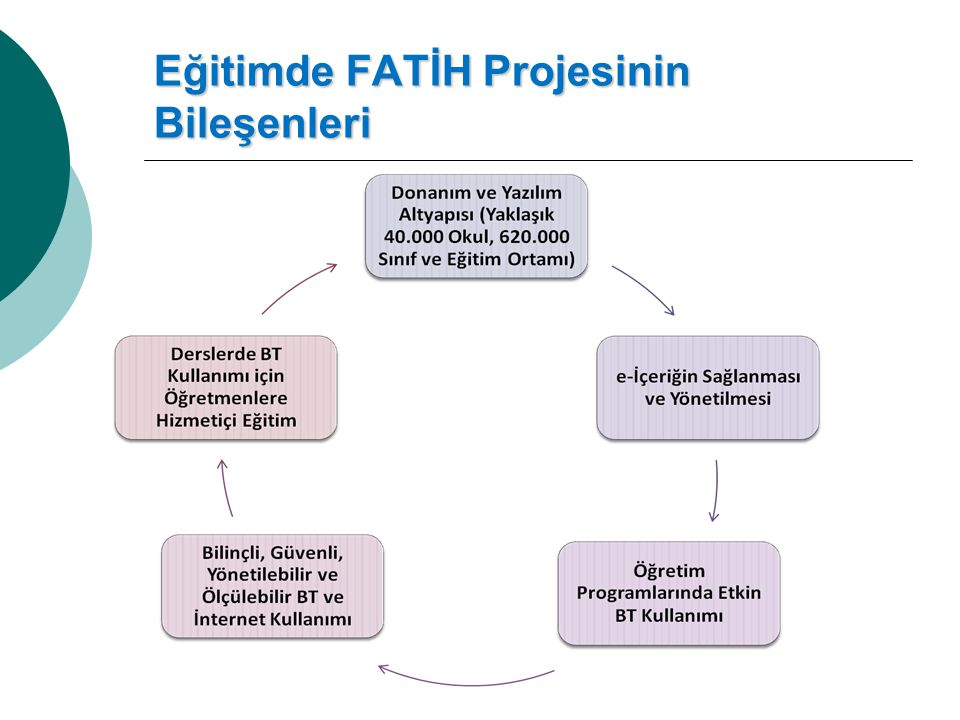 Eğitimde FATİH Projesinin Bileşenleri