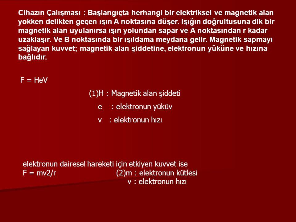 (1)H : Magnetik alan şiddeti e : elektronun yüküv v : elektronun hızı
