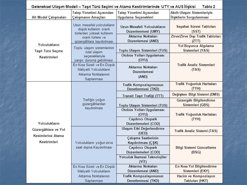 Geleneksel Ulaşım Modeli – Taşıt Türü Seçimi ve Atama Kestirimlerinde UTY ve AUS İlişkisi Tablo 2
