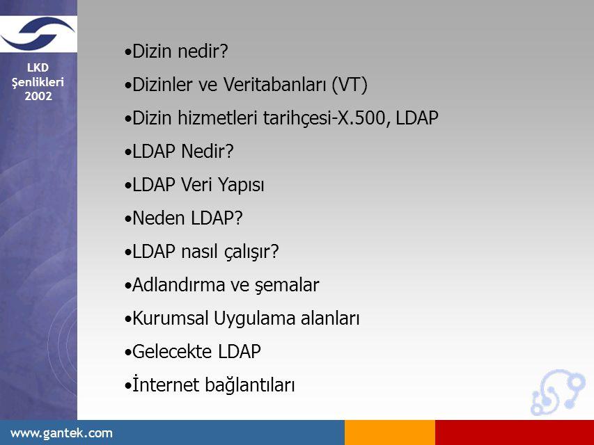 Dizin nedir Dizinler ve Veritabanları (VT) Dizin hizmetleri tarihçesi-X.500, LDAP. LDAP Nedir LDAP Veri Yapısı.