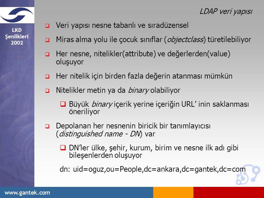 LDAP veri yapısı Veri yapısı nesne tabanlı ve sıradüzensel. Miras alma yolu ile çocuk sınıflar (objectclass) türetilebiliyor.