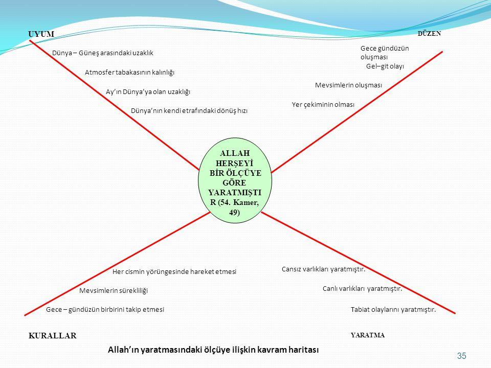 Allah'ın yaratmasındaki ölçüye ilişkin kavram haritası