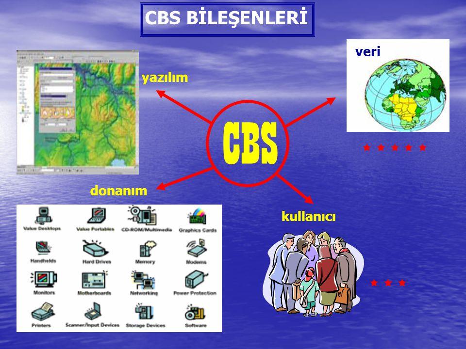 CBS BİLEŞENLERİ veri yazılım CBS      donanım kullanıcı   
