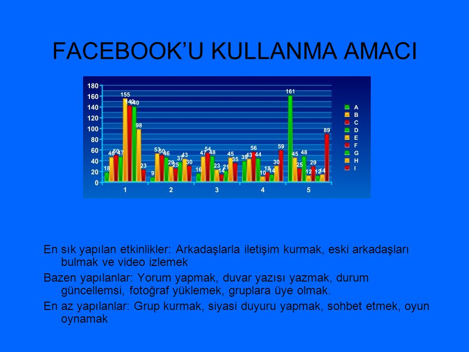 FACEBOOK'U KULLANMA AMACI