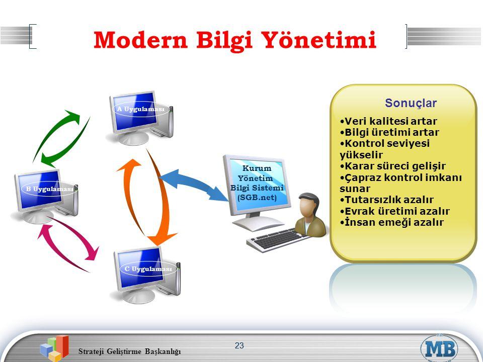 Modern Bilgi Yönetimi Sonuçlar Veri kalitesi artar Bilgi üretimi artar