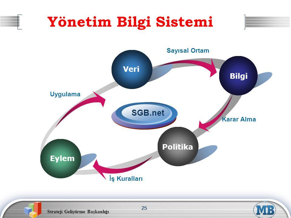 Yönetim Bilgi Sistemi SGB.net Veri Veri Bilgi Politika Eylem