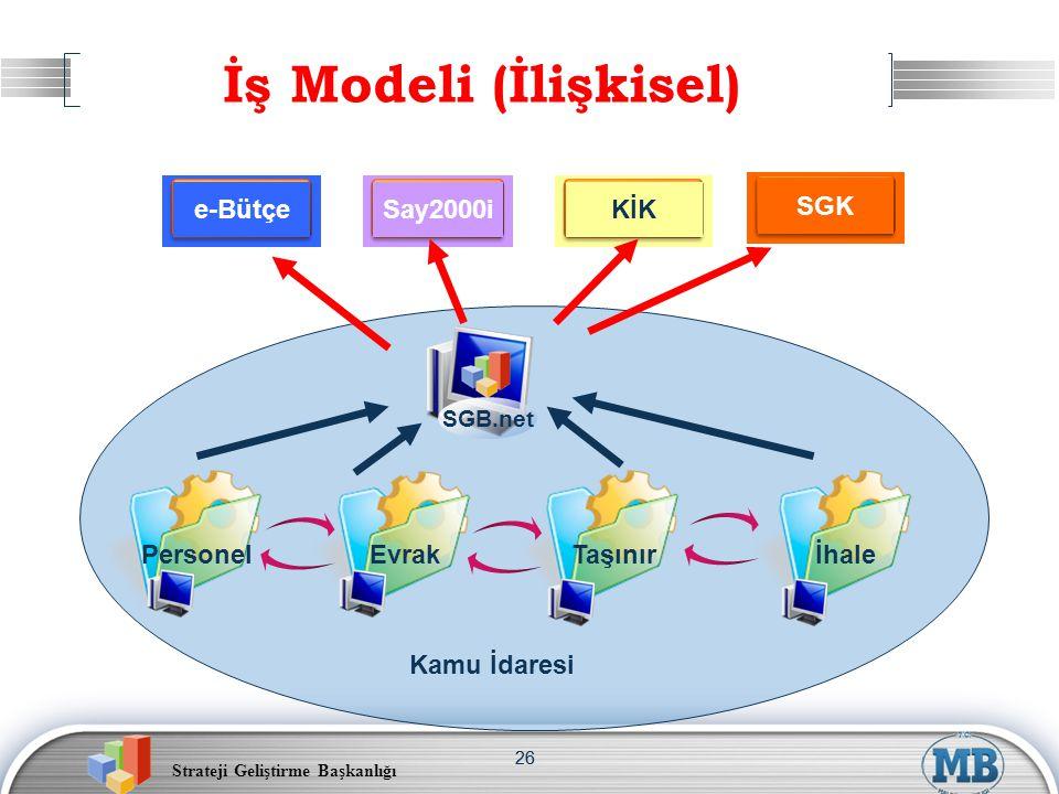 İş Modeli (İlişkisel) e-Bütçe SGK Say2000i KİK Personel Evrak Taşınır