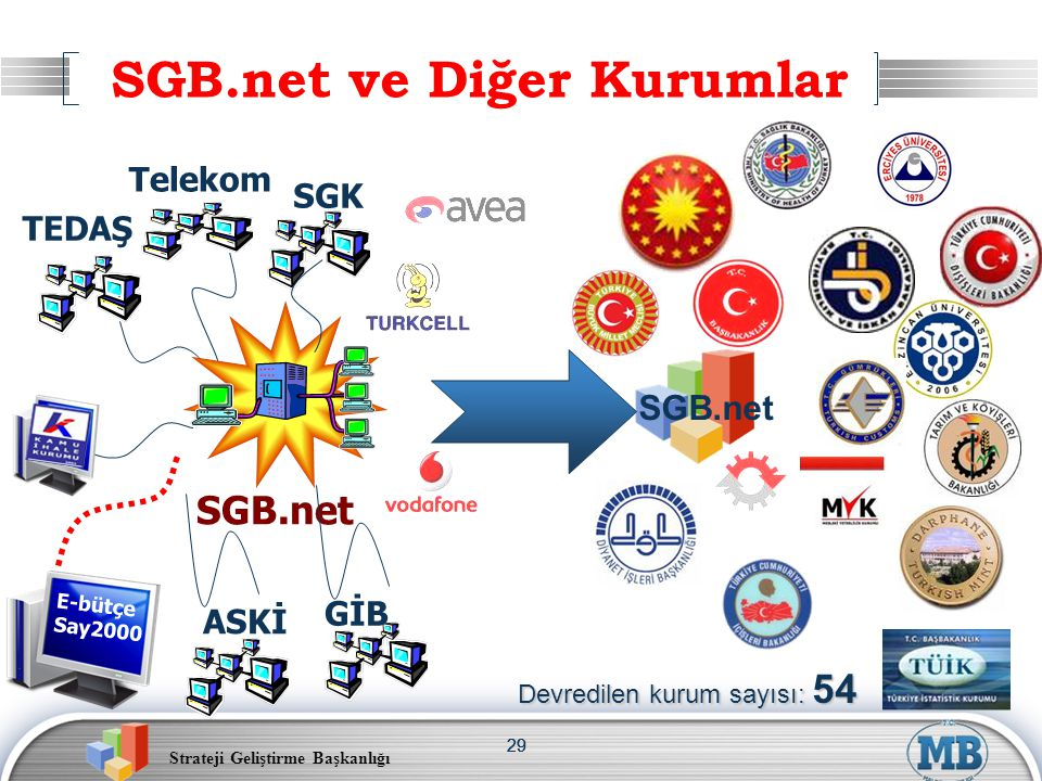 SGB.net ve Diğer Kurumlar