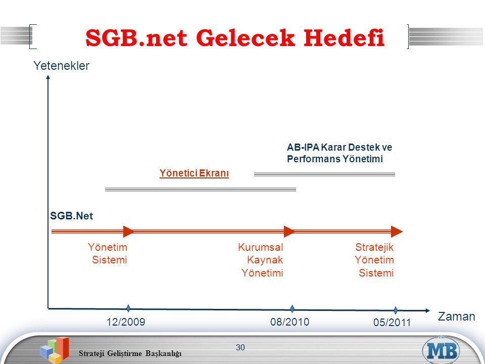 SGB.net Gelecek Hedefi Yetenekler Zaman SGB.Net Yönetim Sistemi