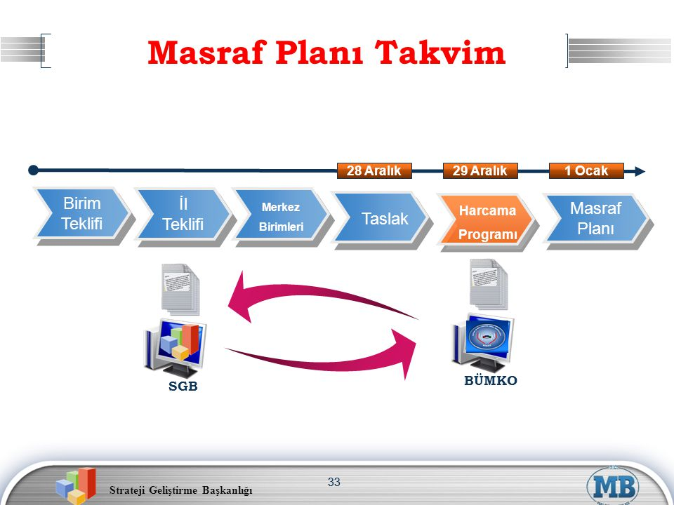 Masraf Planı Takvim Birim İl Masraf Teklifi Teklifi Taslak Planı