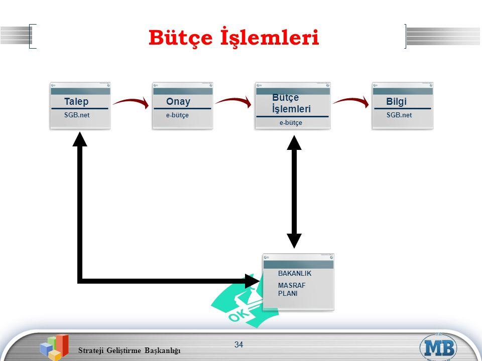 Bütçe İşlemleri Talep Onay Bilgi Bütçe İşlemleri 34 SGB.net e-bütçe