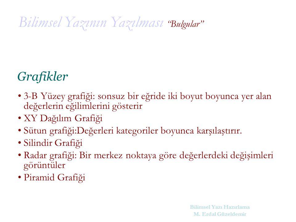 Bilimsel Yazı Hazırlama M. Erdal Güzeldemir
