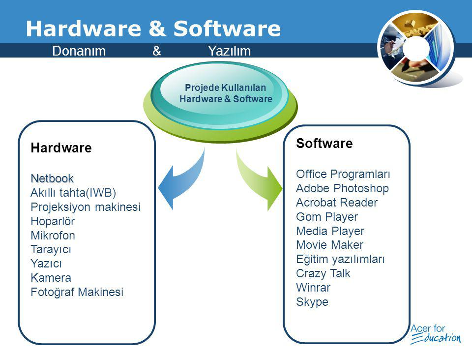 Hardware & Software Donanım & Yazılım Software Hardware