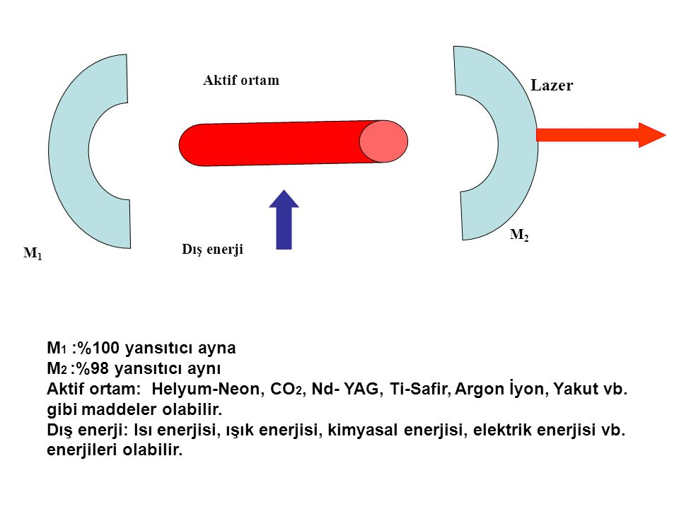 Lazer M1 :%100 yansıtıcı ayna M2 :%98 yansıtıcı aynı