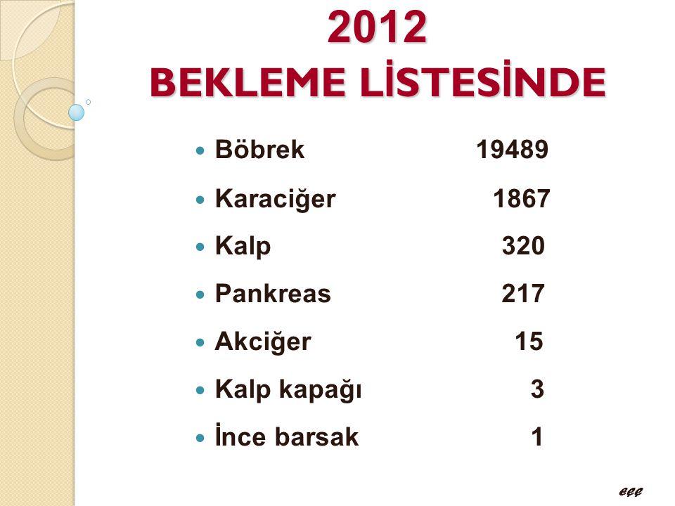 2012 BEKLEME LİSTESİNDE Böbrek 19489 Karaciğer 1867 Kalp 320