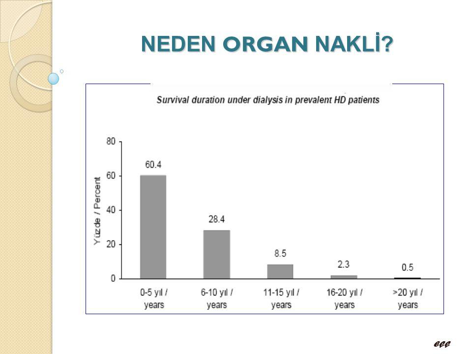NEDEN ORGAN NAKLİ Hastanın yaşam süresini uzatmakta (3 KAT), 10 YIL SONRA DİYALİZE GİREN HASTALARIN %11'İ HAYATTA KALABİLMEKTEDİR.