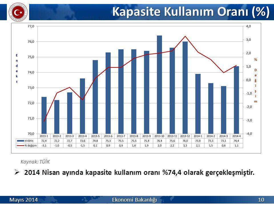 Kapasite Kullanım Oranı (%)