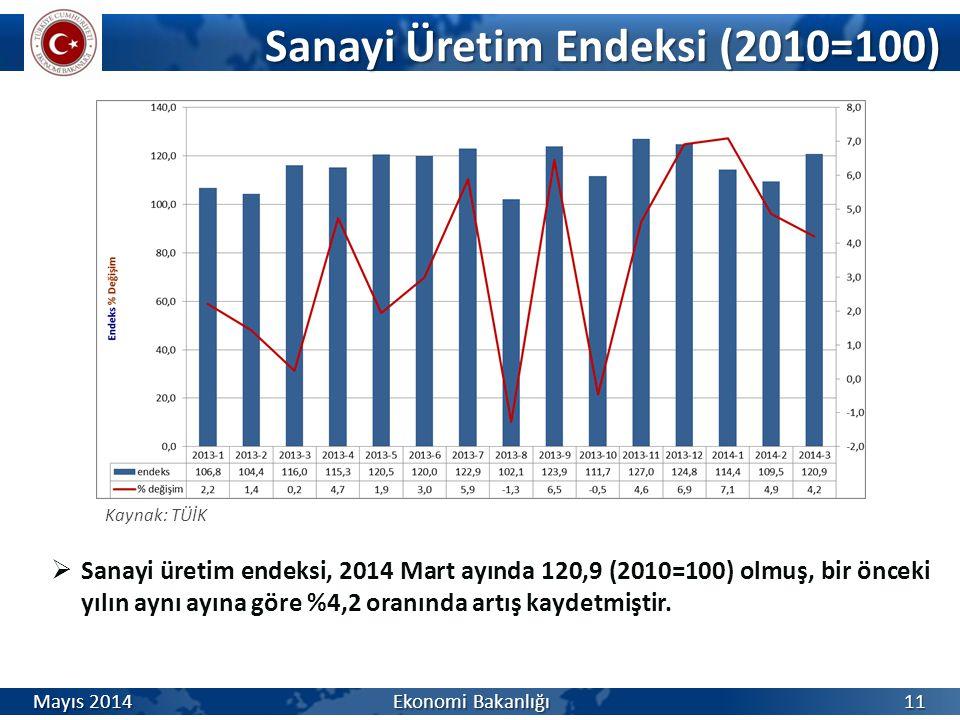Sanayi Üretim Endeksi (2010=100)