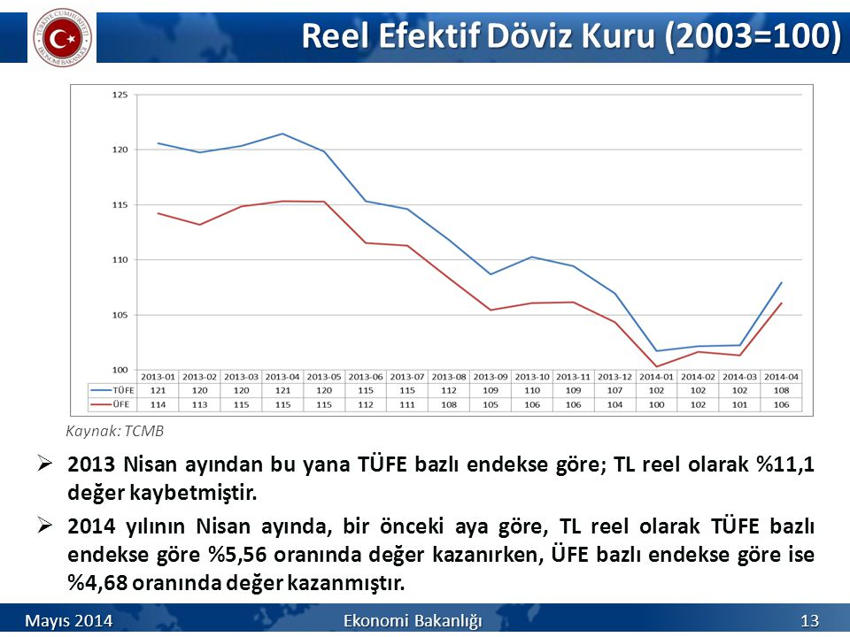 Reel Efektif Döviz Kuru (2003=100)