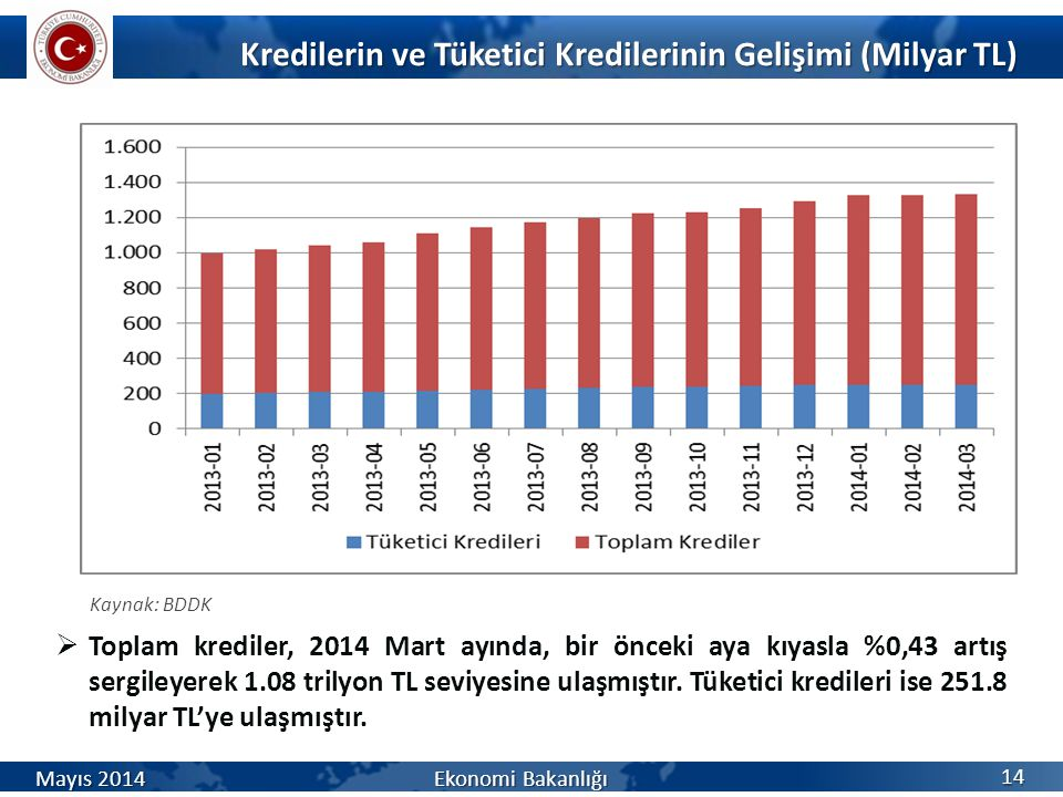 Kredilerin ve Tüketici Kredilerinin Gelişimi (Milyar TL)