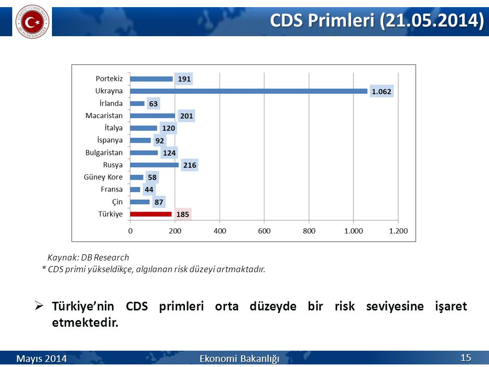 CDS Primleri (21.05.2014) Kaynak: DB Research. * CDS primi yükseldikçe, algılanan risk düzeyi artmaktadır.