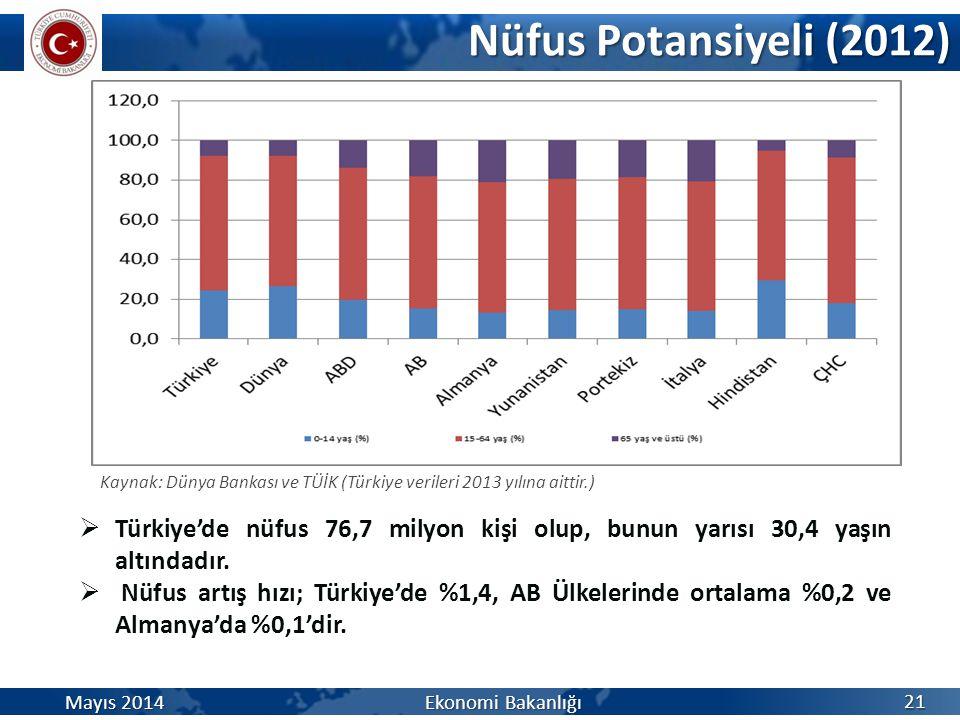 Nüfus Potansiyeli (2012) Kaynak: Dünya Bankası ve TÜİK (Türkiye verileri 2013 yılına aittir.)