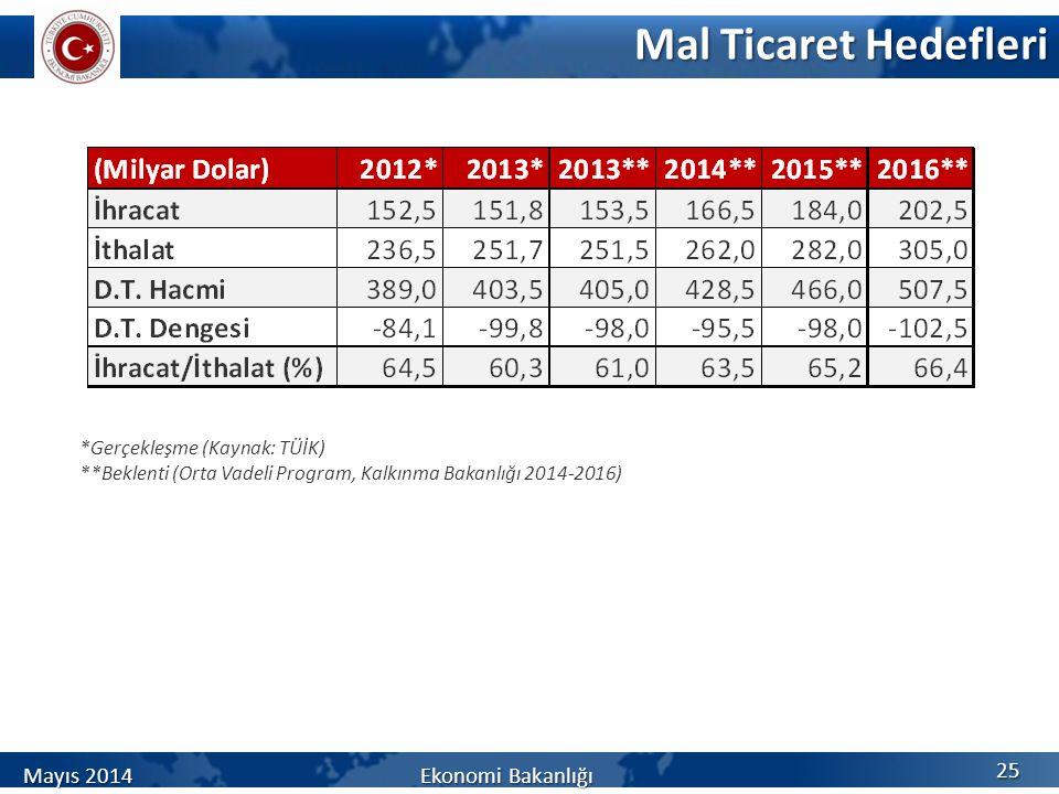 Mal Ticaret Hedefleri Mayıs 2014 Ekonomi Bakanlığı